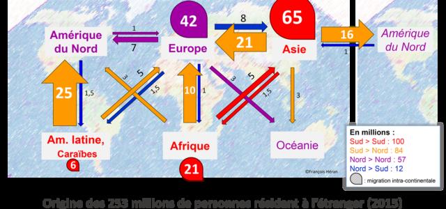"""<p>L'immigration est de longue date un thème récurent et structurant dans le débat public et politique. Mais force est de constater que celle-ci est avant tout abordée selon les modalités d'une politique d'opinion et non en s'intéressant à la réalité des faits s'appuyant sur les statistiques, les études, ou les lois nationales et internationales. A titre d'exemple, nous aurons ainsi l'occasion de revenir un peu plus tard sur le fait que l'assertion selon laquelle la France serait en passe de devenir le premier pays d'Europe pour la demande d'asile, est très largement inexacte. Elle est pourtant reprise à son compte par des décideurs, qui l'utilisent comme base pour leurs prises de décisions en matière de politique migratoire.</p>  <p>Mais la France n'a pas l'apanage de cette approche de la question migratoire : hystérisation de la campagne présidentielle américaine autour de la construction d'un mur anti migrants à la frontière américano mexicaine, rôle du rejet du « tourisme social » dans la campagne pro Brexit, approche « rugueuse » de la question dans les pays d'Europe de l'Est …</p>  <p>Partout fleurissent des réponses toutes faites, dont des thèses simplistes reprennent parfois des éléments de thèses bien plus scientifiques et plus anciennes. L'argument principal est que les migrants sont poussés par la misère et attirés par la richesse supposée des pays du nord, souvent matérialisée par """"la quête de l'Eldorado ». Il est à noter que ce modèle vaudrait aussi pour les migrations internes à un continent ou internes à un pays. Il contient une critique de la démarche des migrants, qui convoiteraient nos ressources, en en surestimant l'ampleur. Et leur appétit démesuré serait donc une menace pour le stock de ressources.</p>  <p>En me basant sur les cours du collège de France dispensés par François Héran en 2019 (série intitulée """"pourquoi migrer""""), je vous propose de nous pencher, en deux fois, sur le thème des migrations.</p>  <p>Le premier temps, auquel sera consacr"""